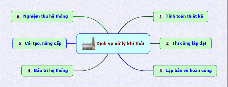 http://anhthuytech.vn/UserUpload/Editor/Xu-ly-khi-thai-1-1.png